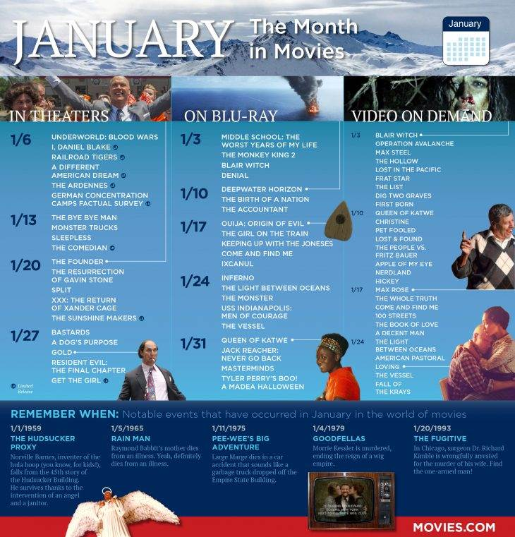 January Movies Calendar: In Theaters, On Blu-ray, New VOD and More